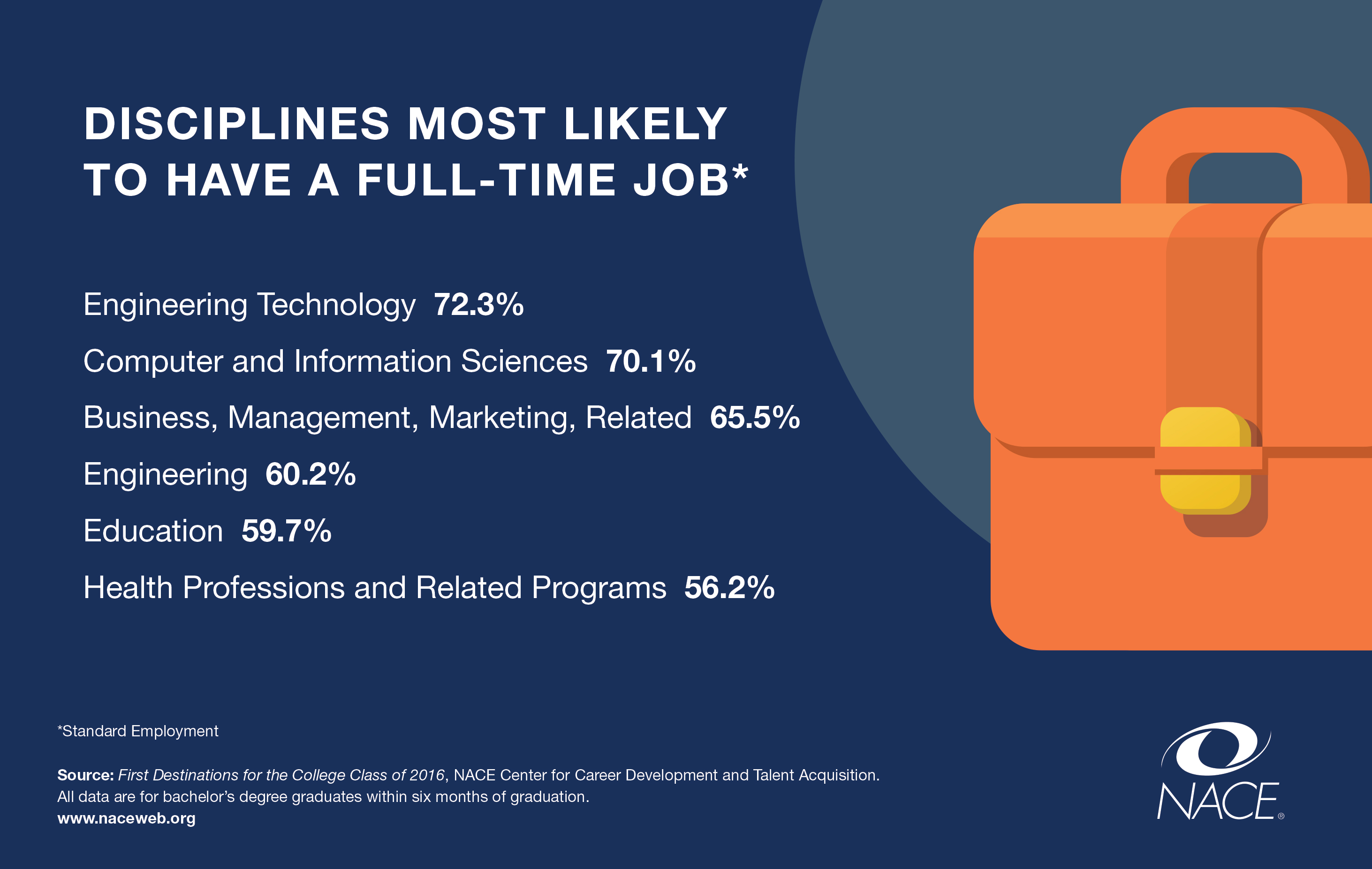 Disciplines Most Likely to be Employed