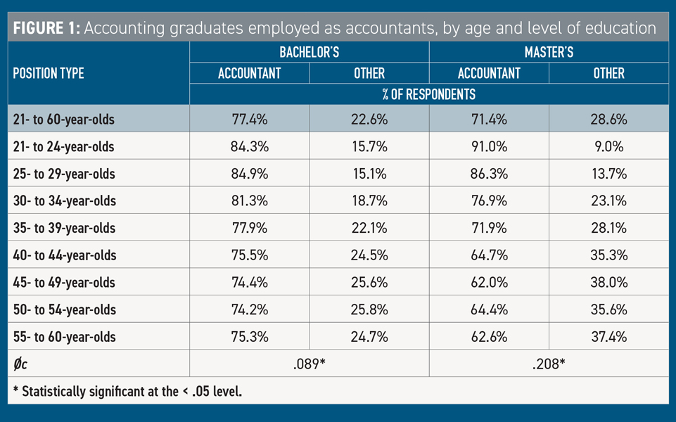 Accounting Graduates as Accountants