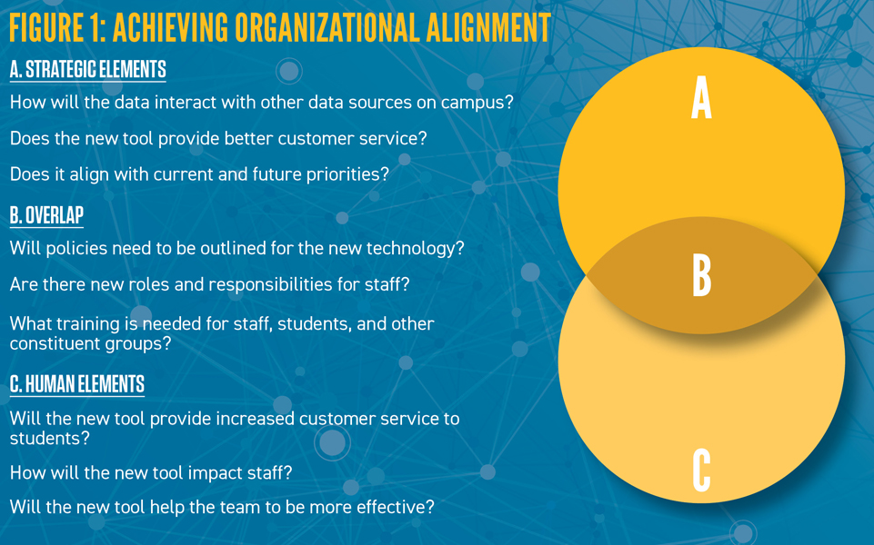 Achieving Organizational Alignment in Implementing New Technology