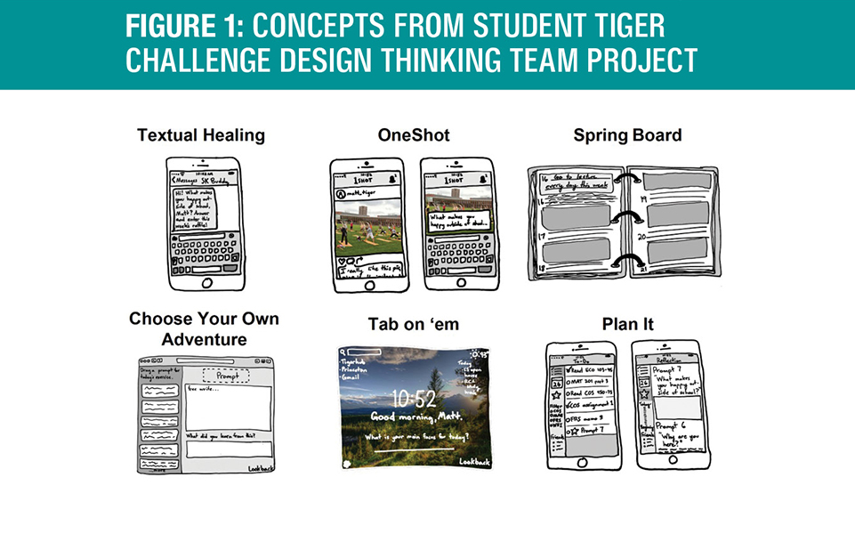 Concepts from Student Tiger Challenge Design Thinking Team Project