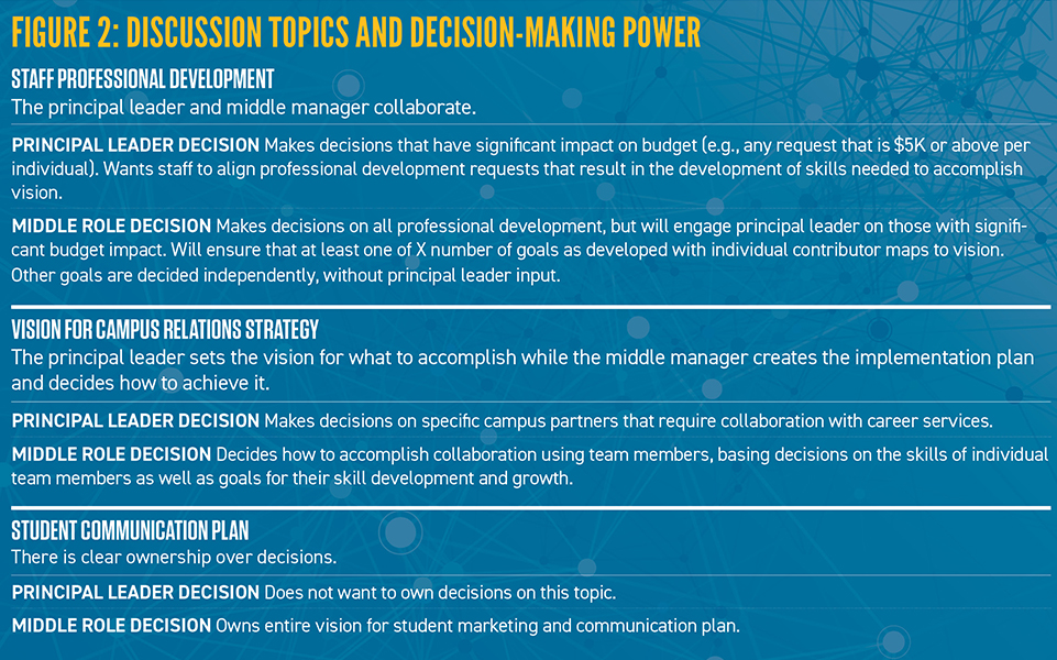 Discussion Topics and Decision-Making Power