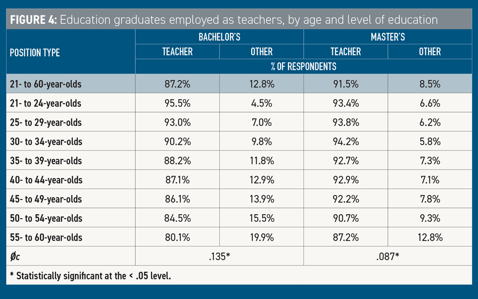 Education Grads Employed