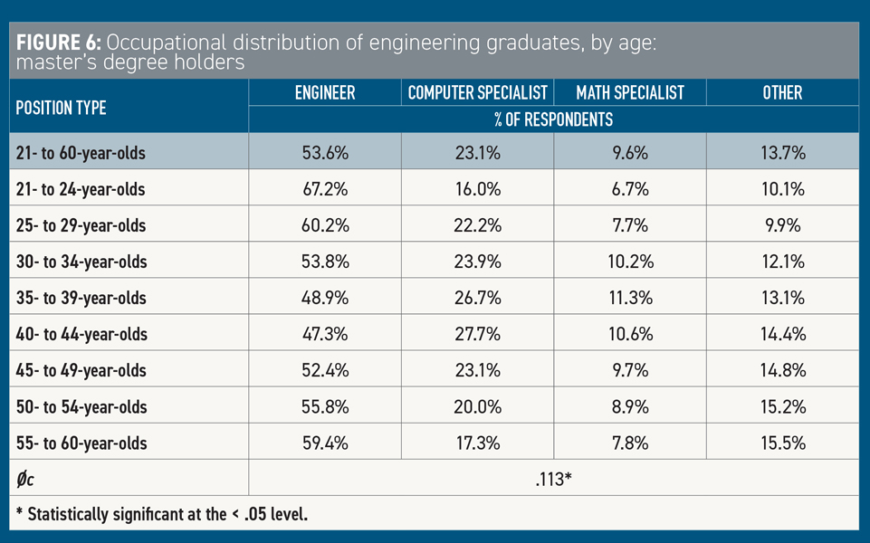 Occupational Distribution of Engineering Masters