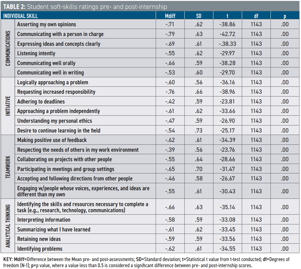 Table 2: Student soft-skills ratings pre- and post-internship