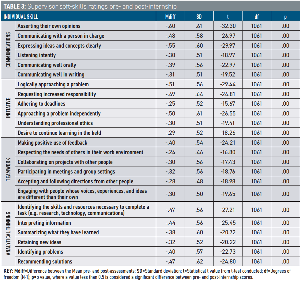 Table 3: Supervisor soft-skills ratings pre- and post-internship