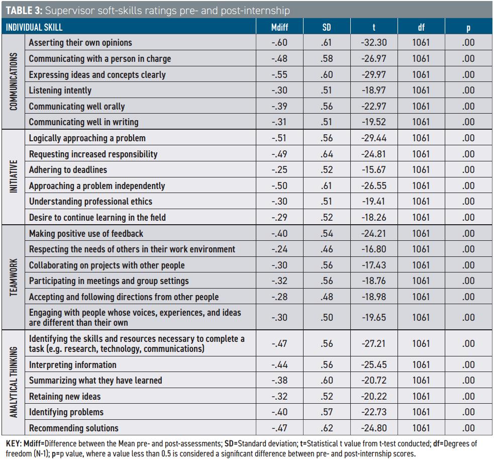 internships as a pedagogical approach to soft skill development