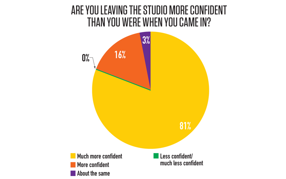Are you leaving the studio more confident?