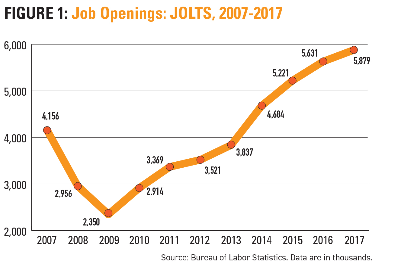 Job Openings: JOLTS, 2007-2017