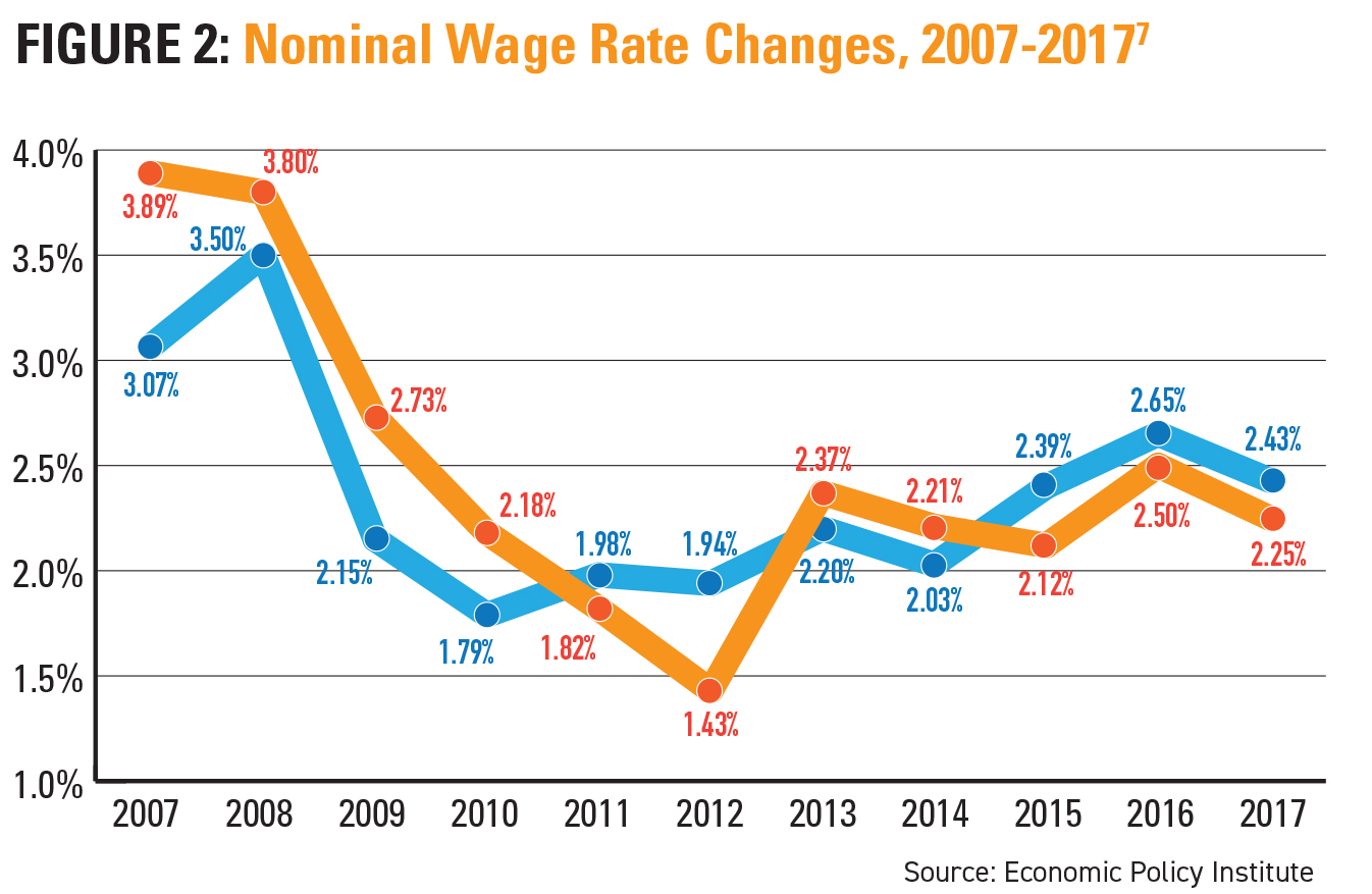 Nominal Wage Rate changes, 2007-2017