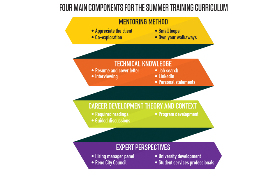 Four main components for summer training curriculum