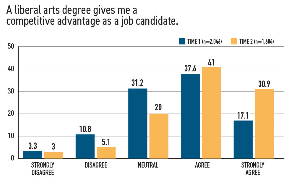 Career Readiness Is Integral to the Liberal Arts Figure 1-2