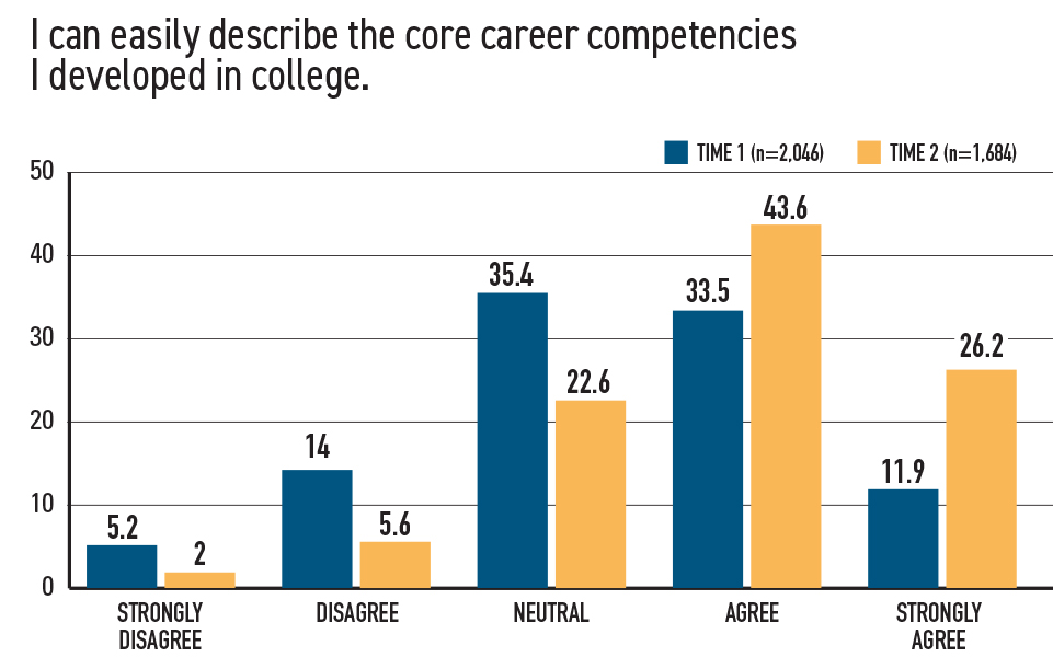 Career Readiness Is Integral to the Liberal Arts Figure 1-3
