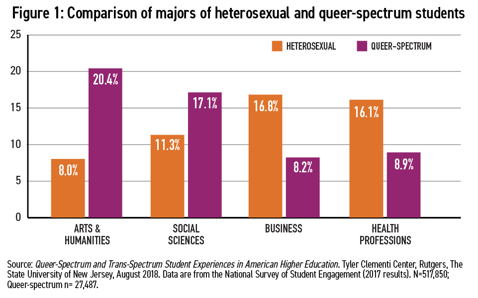 Career Considerations of LGBTQ Students Figure 1