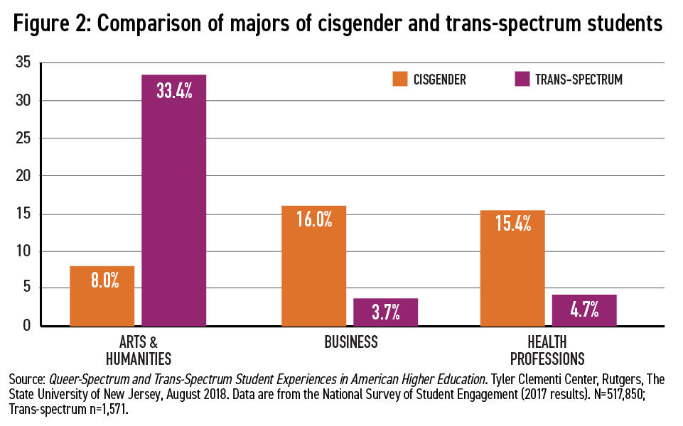 Career Considerations of LGBTQ Students Figure 2