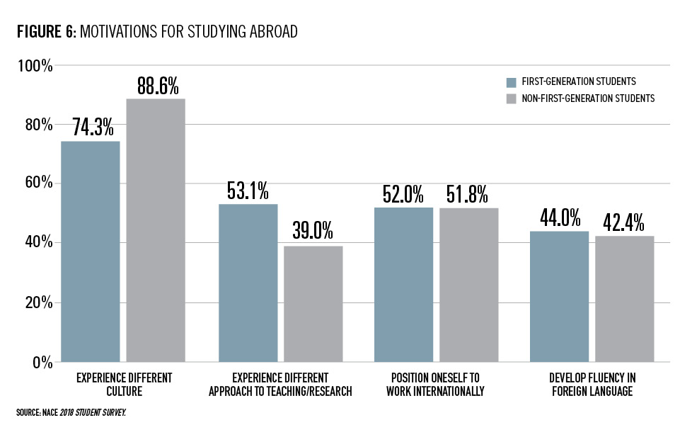 The Impact of Internships and Study Abroad on the Career Readiness of First-Generation Students Figure 1-6