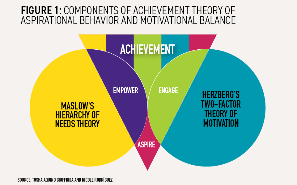 Components-of-achievement-theory-of-aspirational-behavior-and-motivational-balance