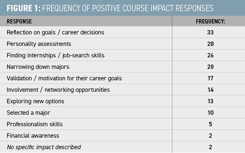 Figure-1-Frequency-of-Positive-Course-Impact-Responses
