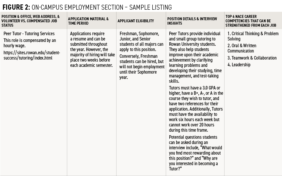 Figure-2-On-campus-employment-section-sample-listing