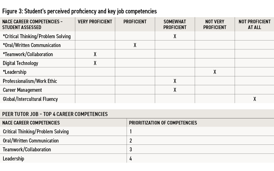Figure-3-Students-perceived-proficiency-and-key-job-competencies