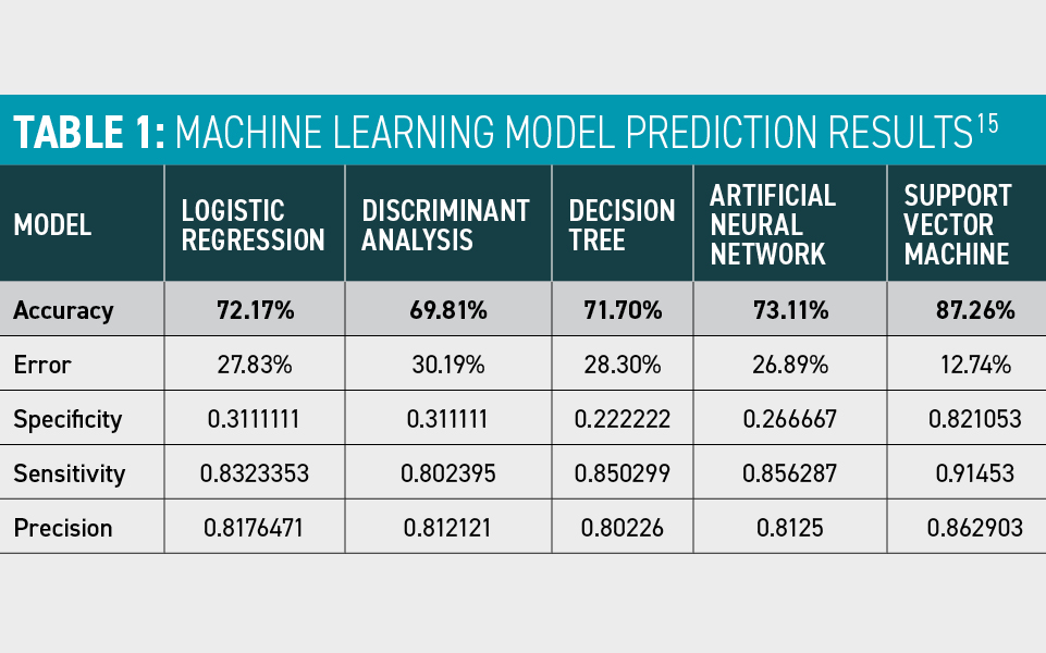 Machine learning model predictions results