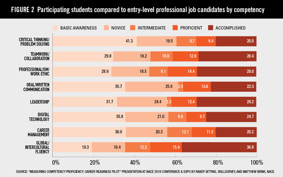 Measuring Competency Proficiency: The Career Readiness Pilot