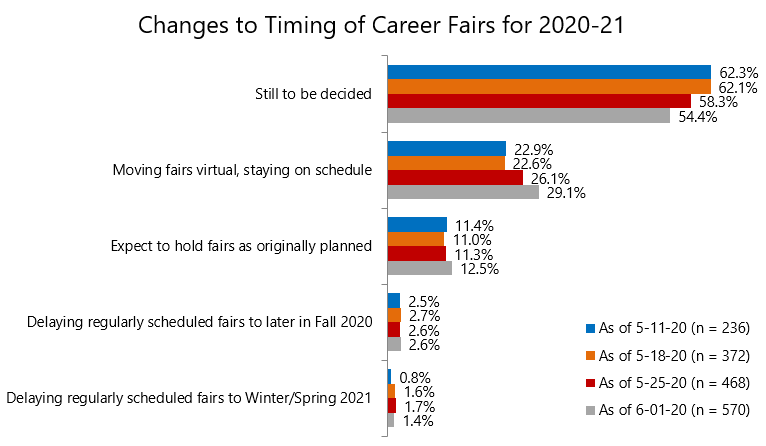Career Services: Chart 6
