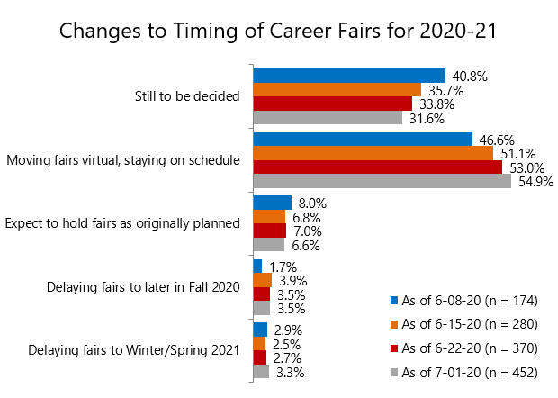 Career Services: Chart 4
