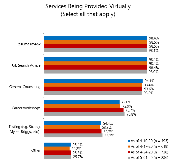 Career Services: Chart 2