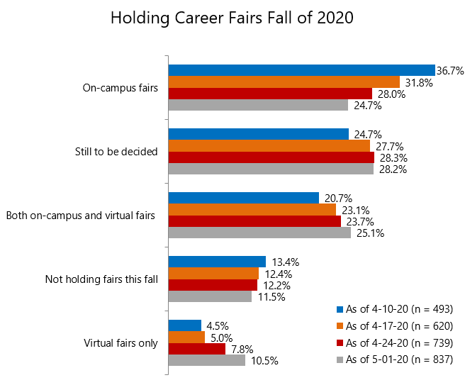 Career Services: Chart 3