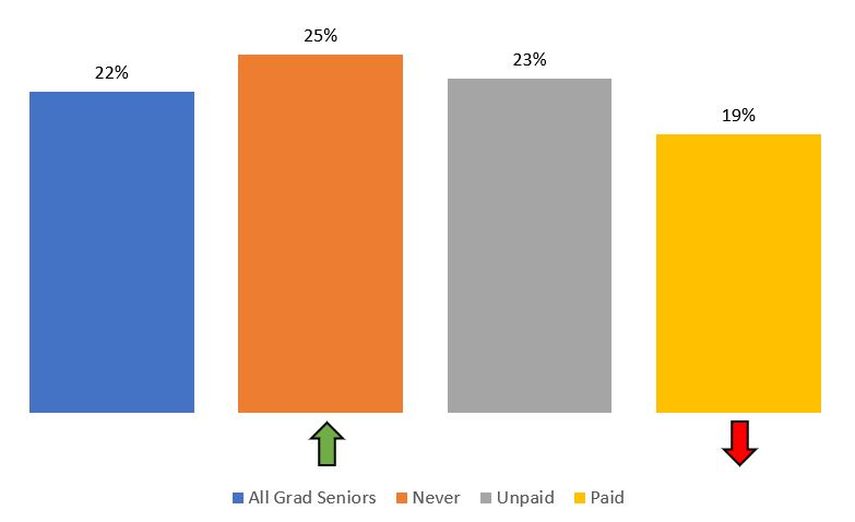Figure 1: Disproportionality of first-generation students in internships, 2018-19