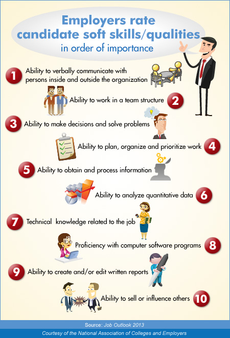 The Top Rated Candidate Soft Skills/Qualities
