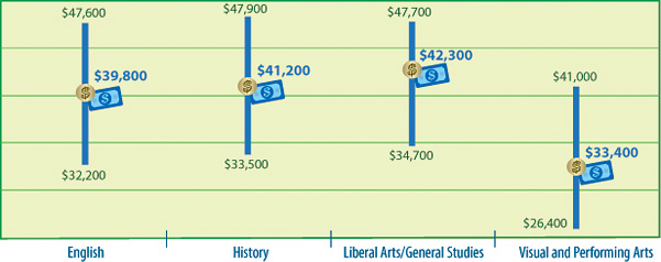 2013 April Salary Survey - Humanities