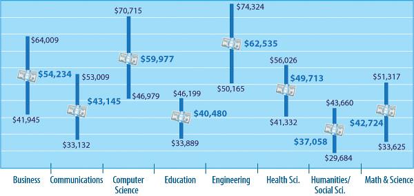 2013 April Salary Survey - By Discipline