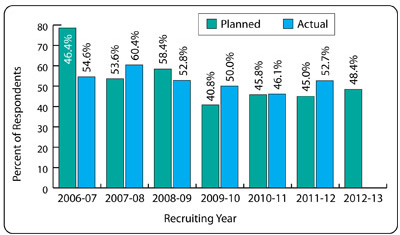 Job Outlook 2013 - Figure 47