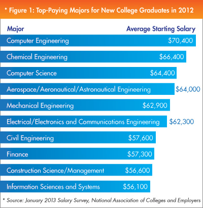 Creative Writing top paying college majors