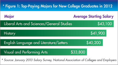 Top Paying Liberal Arts Majors