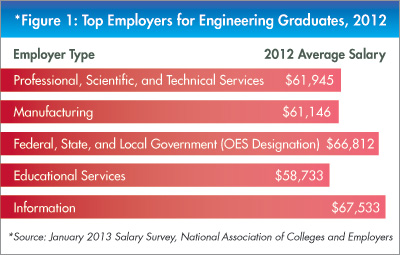 Top Employers for Engineering Grads 2012