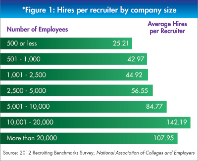 Hires per Recruiter by Company Size