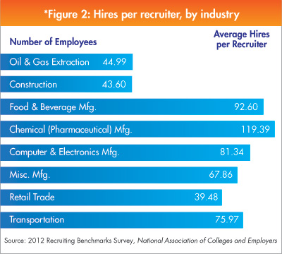 Hires per Recruiter by Industry