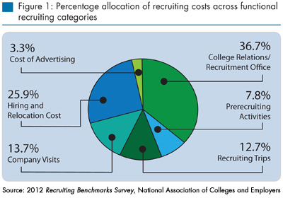 Recruiting Costs Across Categories