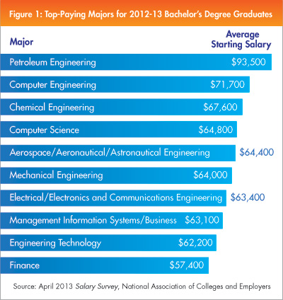 Top-Paying Majors for 2012-13