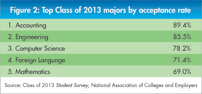 Offer Acceptance Rates - Figure 2