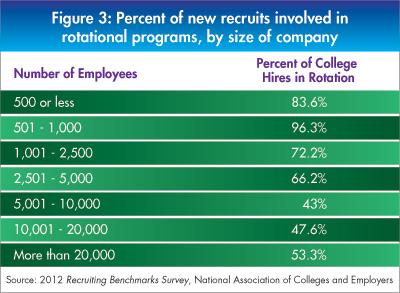 Figure 3 - Percent Recruits in Rotational Programs