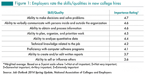 employability graduates thesis
