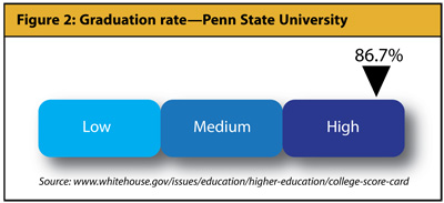 Understanding the College Scorecard - Figure 2