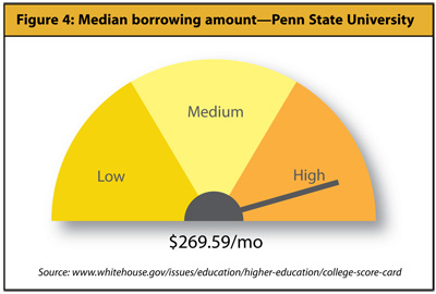 Understanding the College Scorecard - Figure 4