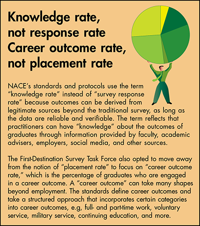 Knowledge rate, not response rate. Career outcome rate, not placement rate.