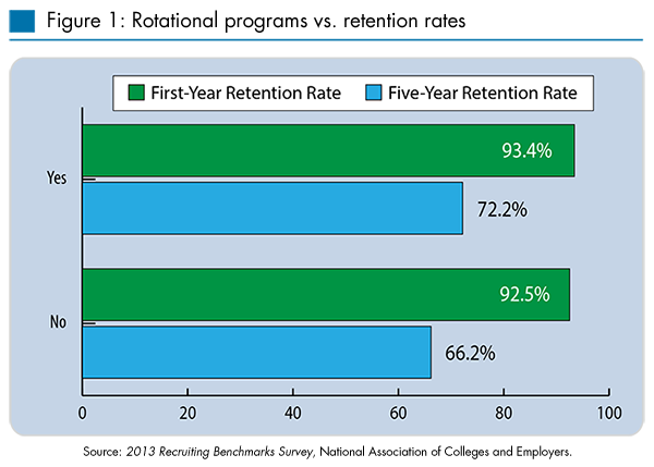 Rotational programs vs. Retention rates