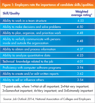 Ranking of skills and qualities employers are looking for in job candidates