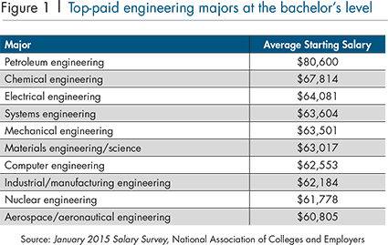 Engineering Management top paid majors in college